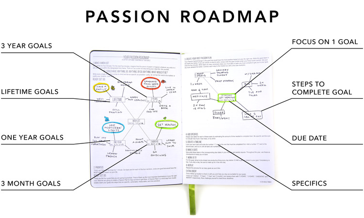 Image result for passion planner goal setting