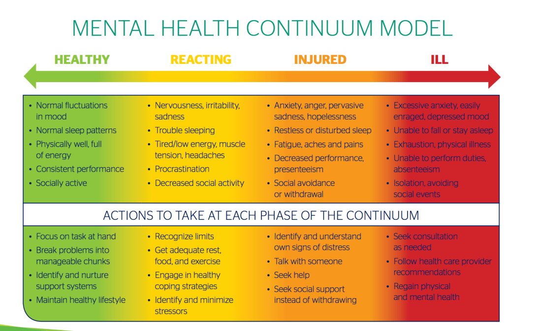 Mental Health Continuum Model - University of Calgary